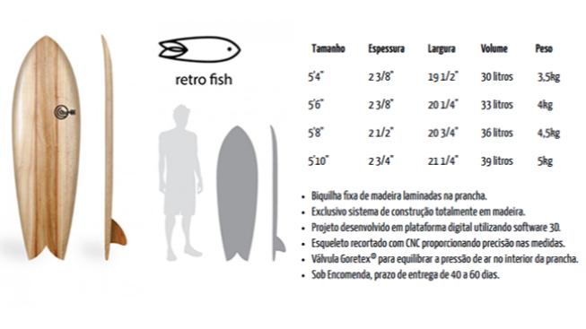 Retrofish